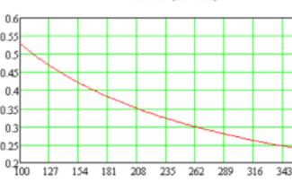 基于谐振控制器UCC28600EVM优化变换器的应用效率