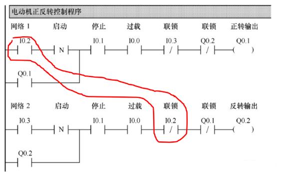 plc电机正反转节制电路图梯形图措施
