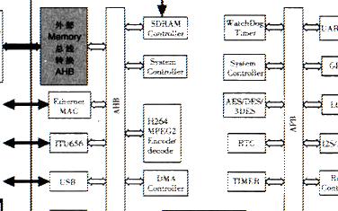 采用Altera Stratix II EP2S60器件实现SoC系统的FPGA实时验证