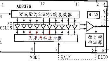 可变增益单端IF放大器AD8367的原理、性能特点及典型应用