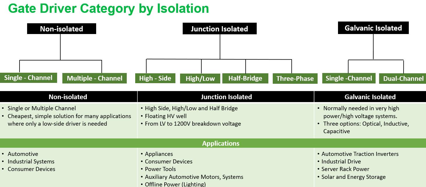 安森美半导体应用之门极驱动器方案 即插即用快速评估和测试