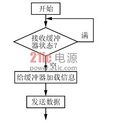解析一种分布式电池管理系统的设计和实现