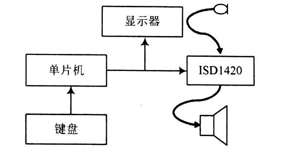 探究ISDl420的语音编辑器设计