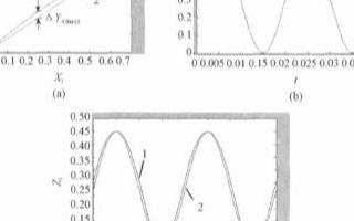 通过积分补偿环节抑制单相光伏并网系统产生的直流分量