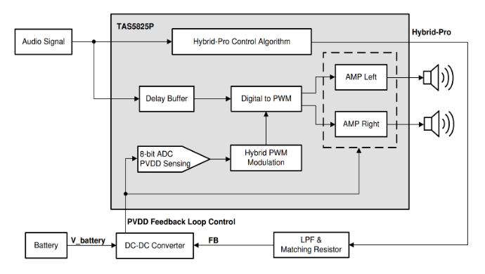 集成音頻放大器DSP如何提高音頻放大器的效率