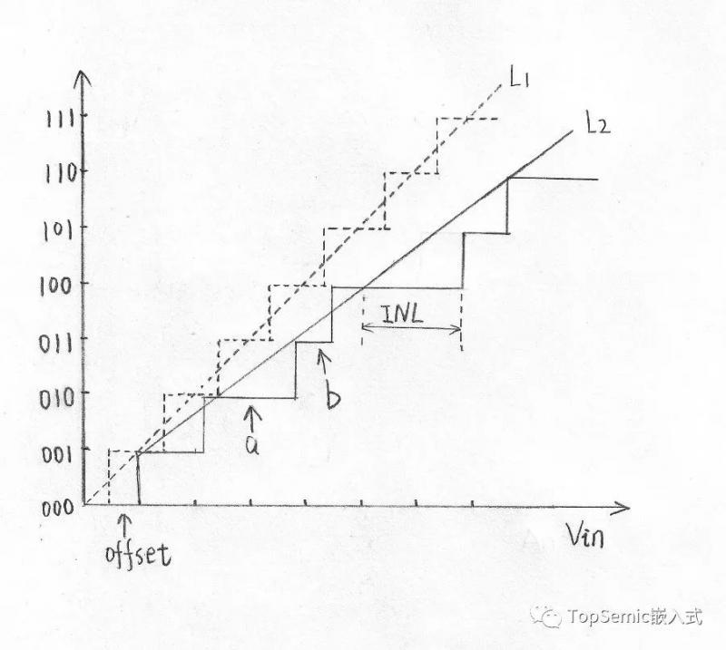ADC的各种指标如何理解如何提高ADC转换精度