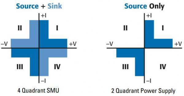直流源表的四象限是如何工作典型应用是哪些