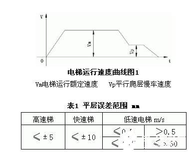 对电梯控制与静磁栅位移传感器的特点的简介