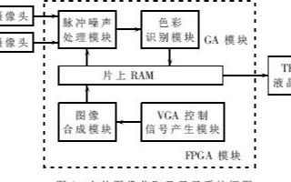 基于FPGA器件和VHDL语言实现的图像采集和显示系统的设计