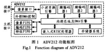 基于JPEG2000的空间相机图像压缩系统d的应用方案