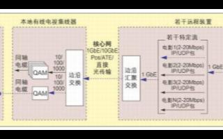 基于IP的MPEG传送流实现对系统进行测量与监控