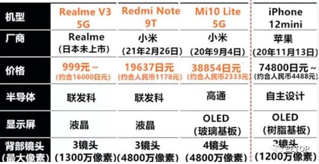 解析小米手機  中國為何能做出千元5G手機?