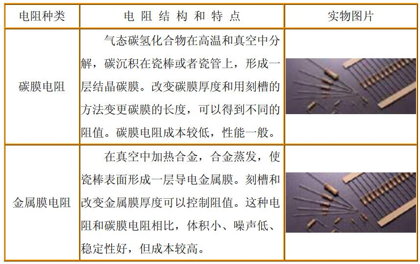 電阻器基礎知識與檢測方法說講解