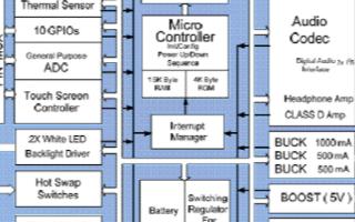 高性能HDMI發送器ADV7513的主要特性及應用電路
