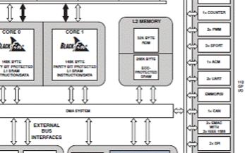 Blackfin双核处理器DSP-BF609的主要特性及应用电路