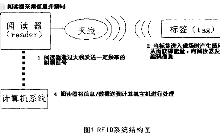 RFID防碰撞技术的详细资料研究说明