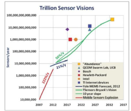 安森美半導體的高能效方案如何用最尖端的持續感知器技術實現無電池應用