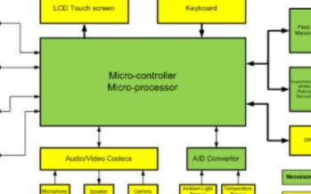 基于低功耗SRAM实现电池支持型系统的应用设计