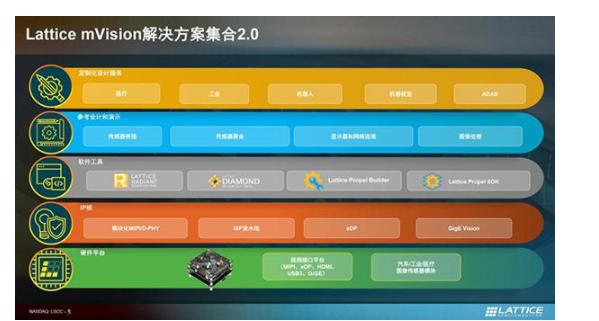 莱迪思解读mVision 2.0解决方案集合的亮点何在?
