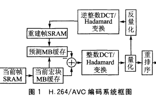 基于DE2开发板和NiosII处理器实现H.264编码器的设计
