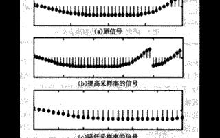 基于频域处理法实现数字音频的变调功能