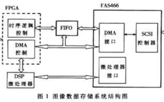 基于SCSI协议处理器FAS466实现图像数据存储系统的设计