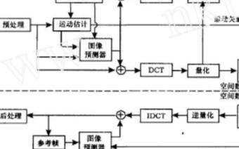 基于SAA6752HS芯片和TMS32VC5502实现MPEG-2视频编码系统的设计