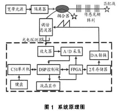分布式光纤光栅传感解调系统设计