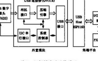 基于处理器PXA255和Linux操作系统实现多媒体终端对视频应用的设计