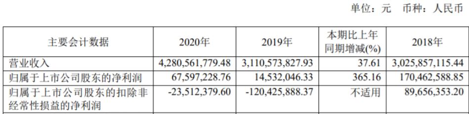士兰微业绩大幅增长 预计今年营收达62亿元!