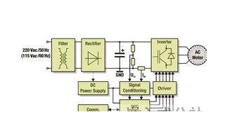 基于數字信號控制技術提高可調速電動機驅動器的控制精度