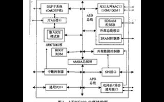 基于智能互联网芯片AT75C220和传感器实现指纹识别系统的应用方案