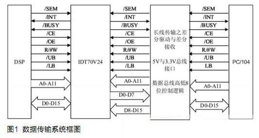 基于雙口RAM和SN74LVTH245A芯片實現...