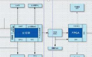 基于賽靈思FPGA技術的高靈活性嵌入式控制器的功...