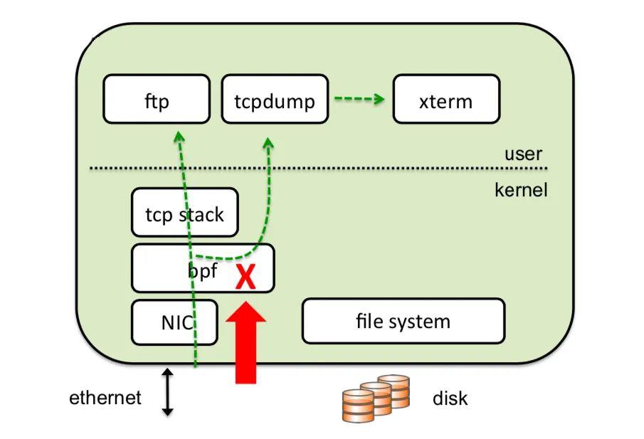 tcpdump的工作原理_空调工作原理