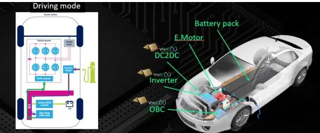 如何采用氮化镓或GaN实现车辆电气化