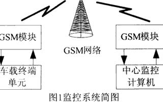 基于CAN总线技术和GSM网络实现车辆智能监控系统的设计