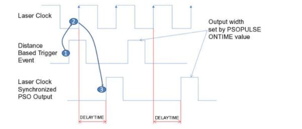 PSO输出脉冲同步激光器时钟信号的功能解析