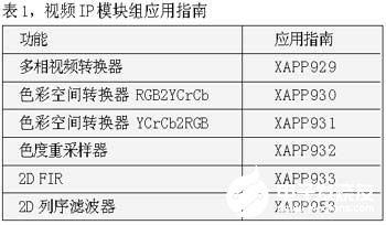 基于Xilinx FPGA器件在视频监控系统中的应用研究