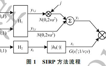一種利用GPU并行計算提升雜波生成實時性的方法