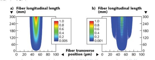 通过改变常规阶跃折射率的大模场渐变折射率光纤设计