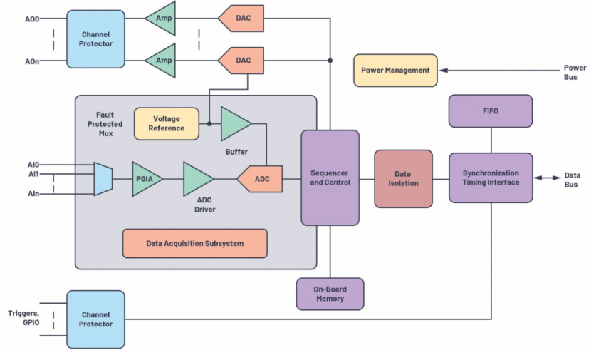 µModule数据采集解决方案可减轻各种精密应用...