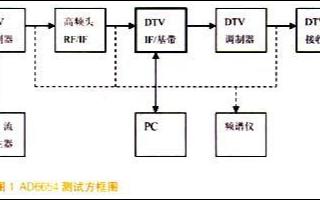 基于基帶解調器AD6654在數字電視領域的應用
