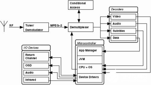 LCD TV视频解码器的主要功能及应用技术分析