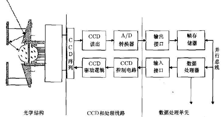 卫星紫外CCD敏感期系统电路软硬件研究开发