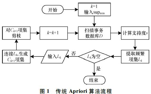 基于哈希存储与事务加权的Apriori算法