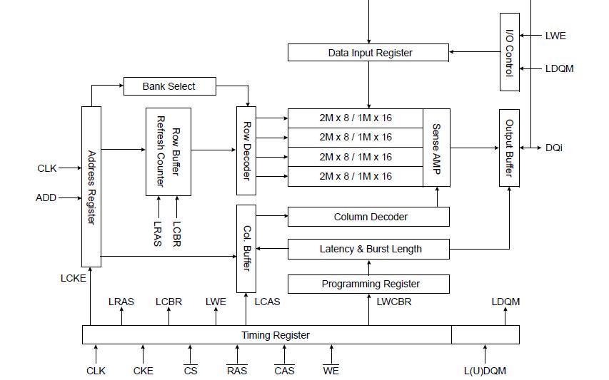 K4S640832K和K4S641632K的SDRAM規范資料免費下載