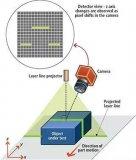 如何配置基于激光的3D三角测量系统以及如何设置激光线参数
