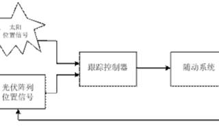 基于EM78247微处理器实现双轴阳光随动控制器的应用设计