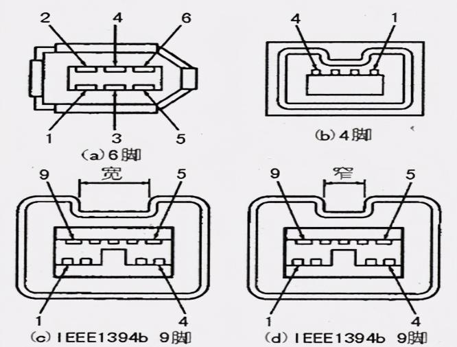 IEEE1394接口的發展歷程,IEEEE1394引腳介紹